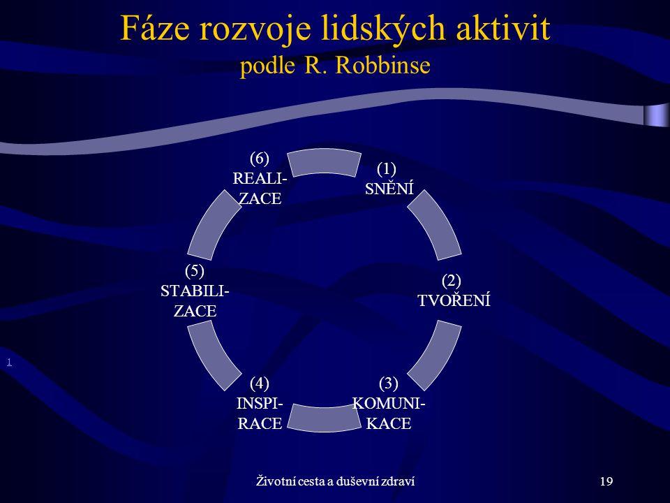Fáze rozvoje lidských aktivit podle R. Robbinse