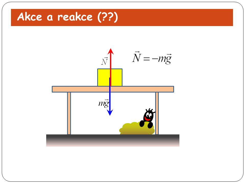 Akce a reakce ( )