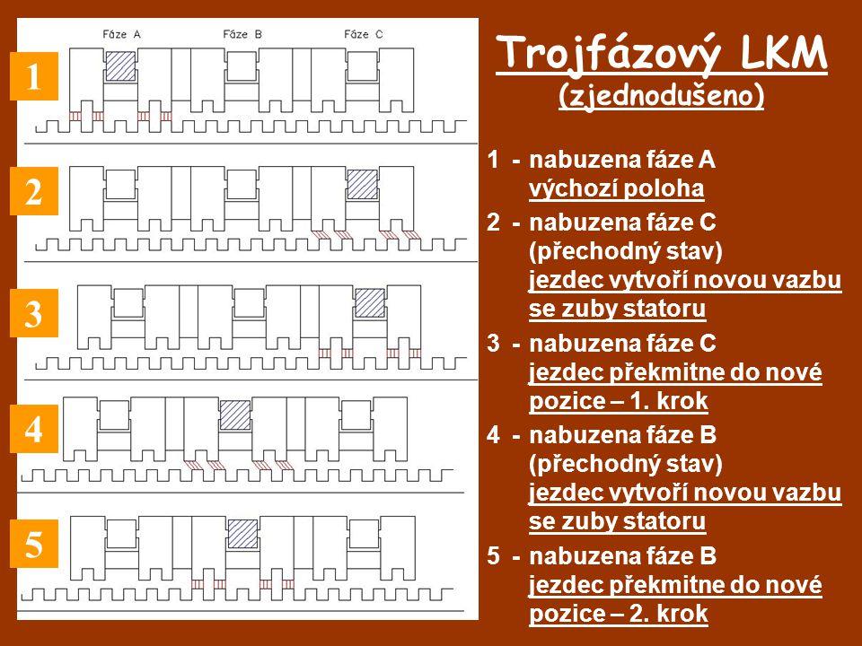 Trojfázový LKM (zjednodušeno)