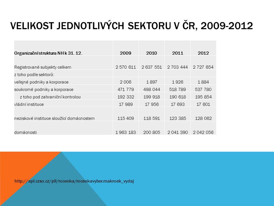 VELIKOST JEDNOTLIVÝCH SEKTORU V ČR, 2009-2012