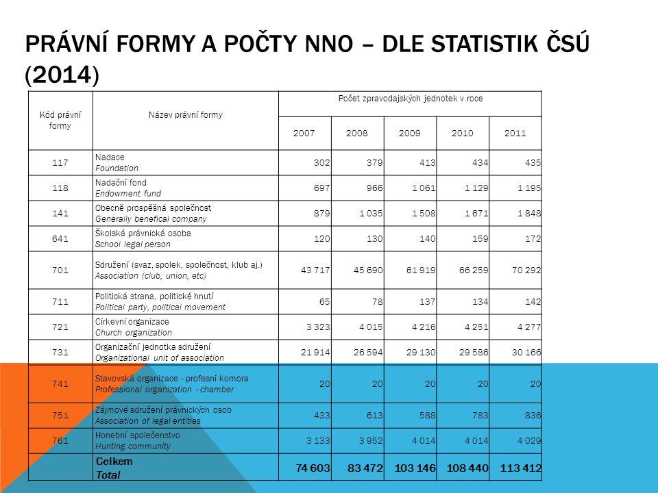 Právní formy a počty nNO – dle statistik ČSÚ (2014)