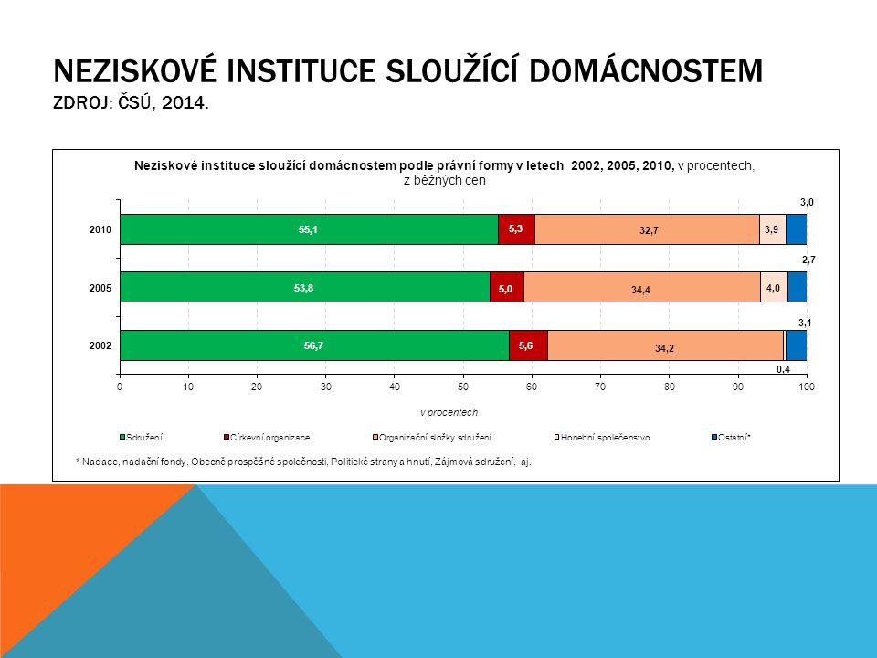 Neziskové instituce sloužící domácnostem Zdroj: ČSÚ, 2014.