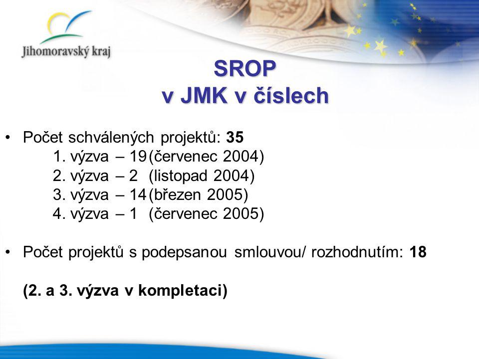 SROP v JMK v číslech Počet schválených projektů: 35