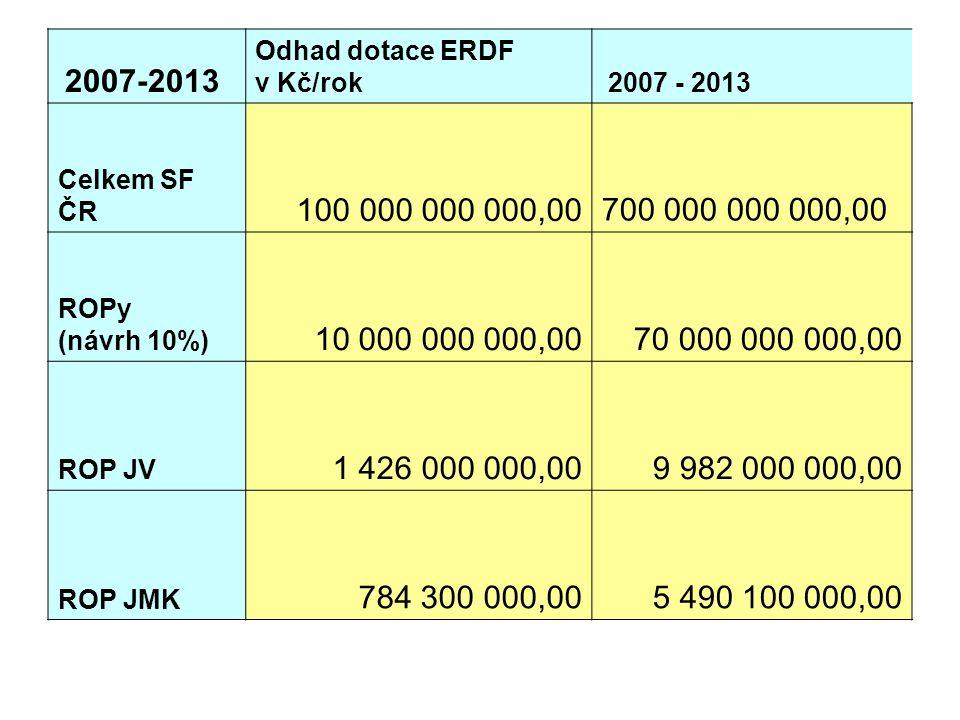 2007-2013 Odhad dotace ERDF. v Kč/rok. 2007 - 2013. Celkem SF ČR. 100 000 000 000,00. 700 000 000 000,00.