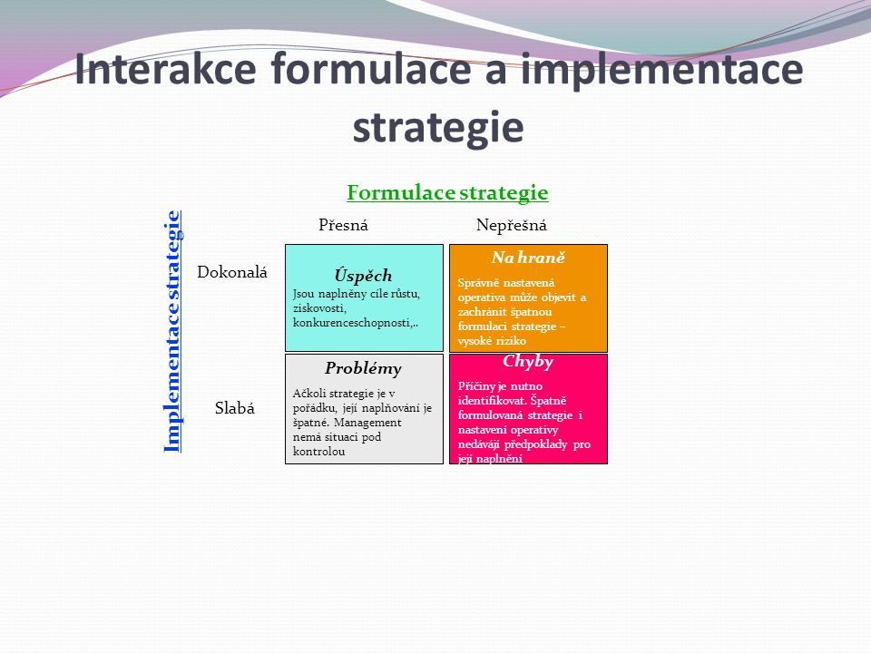 Interakce formulace a implementace strategie