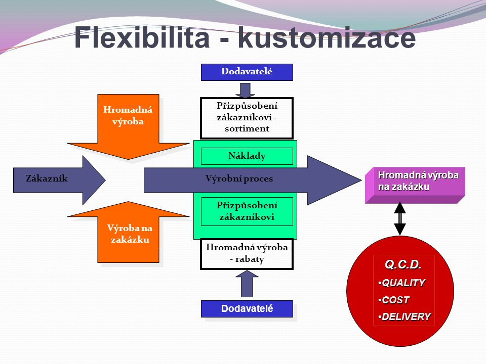 Flexibilita - kustomizace