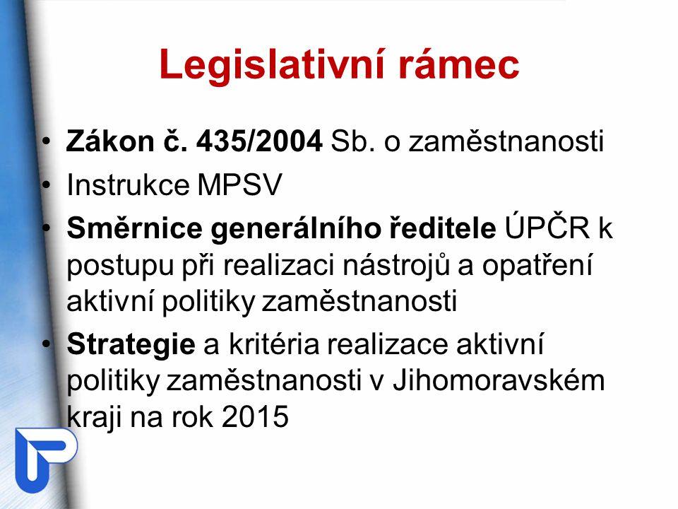 Legislativní rámec Zákon č. 435/2004 Sb. o zaměstnanosti