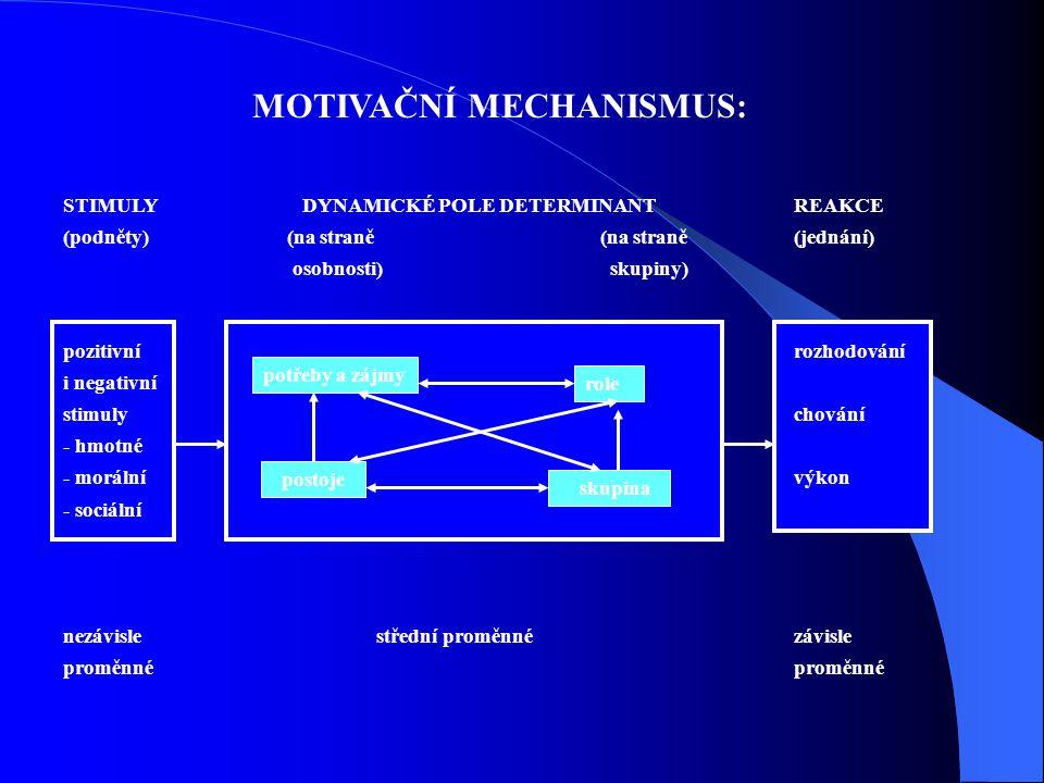 MOTIVAČNÍ MECHANISMUS: