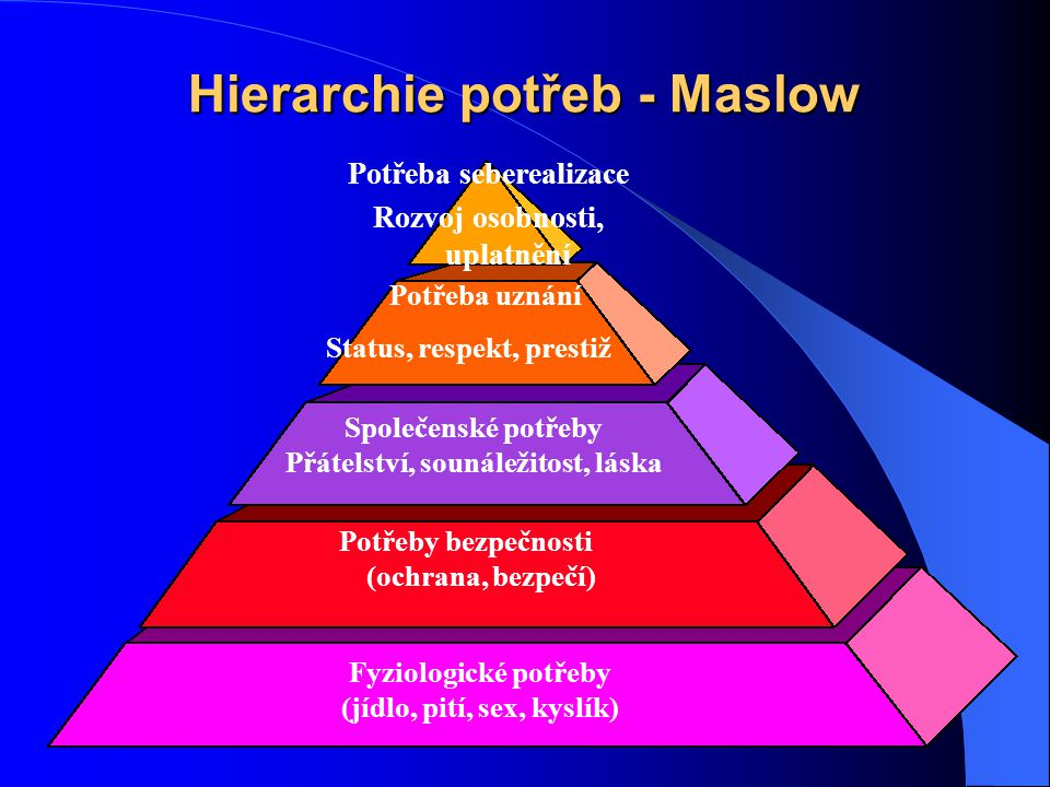 Hierarchie potřeb - Maslow