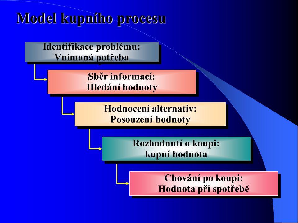 Model kupního procesu Identifikace problému: Vnímaná potřeba