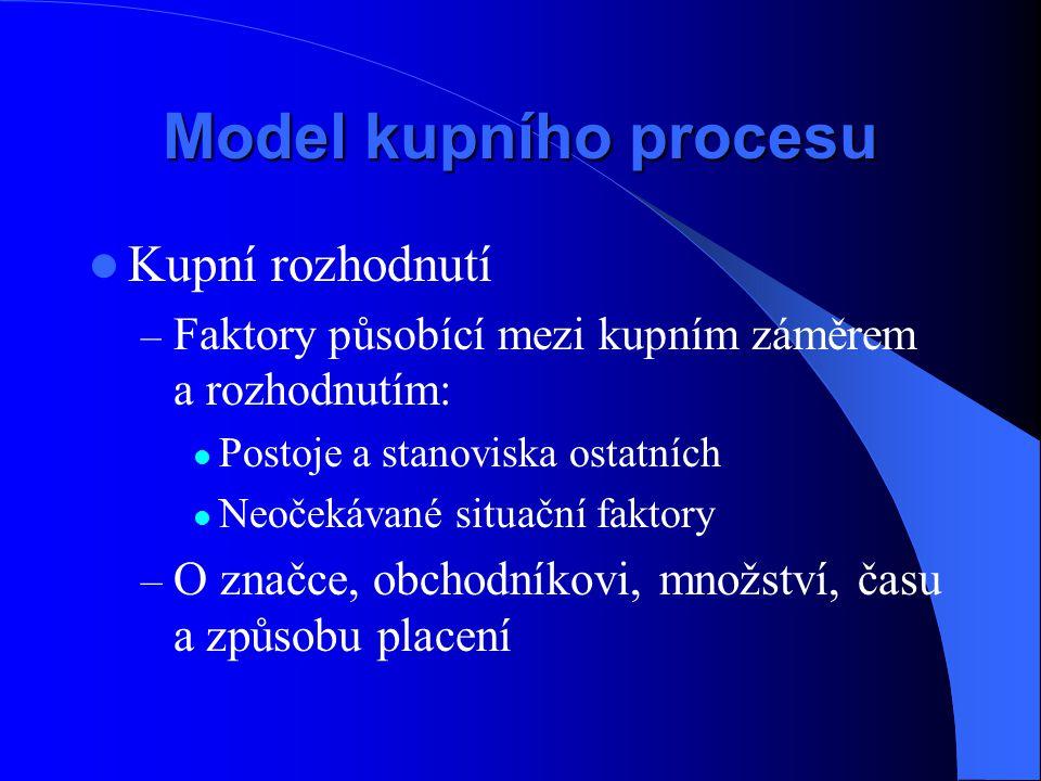Model kupního procesu Kupní rozhodnutí
