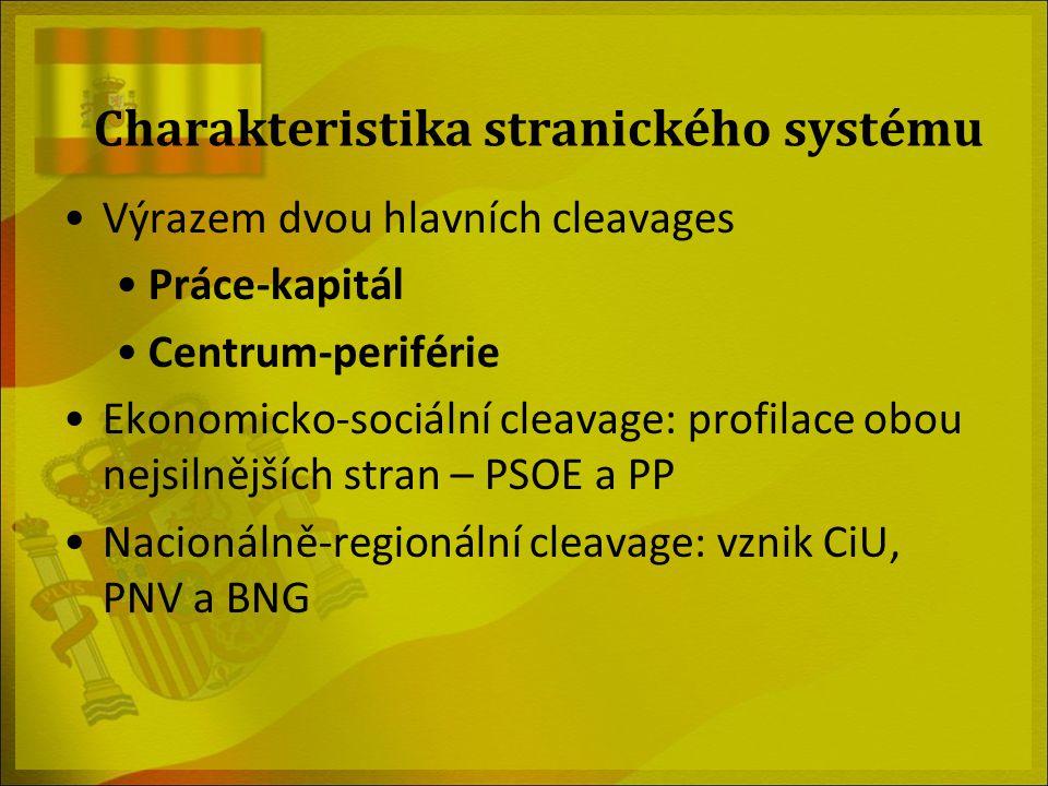 Charakteristika stranického systému