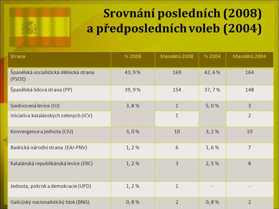 Srovnání posledních (2008) a předposledních voleb (2004)