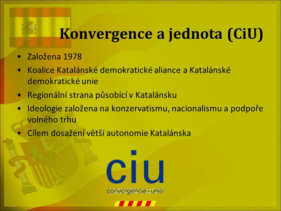 Konvergence a jednota (CiU)