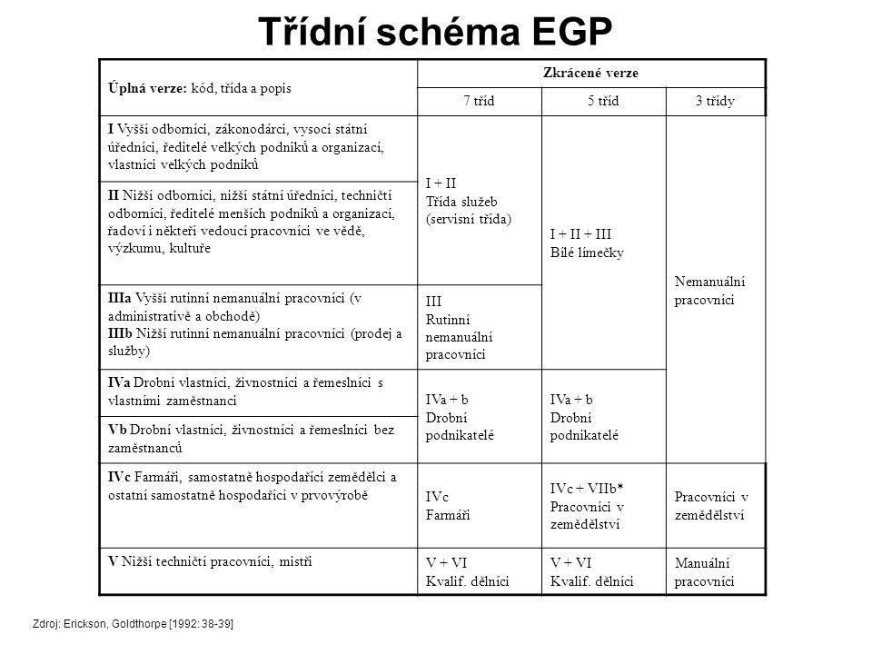 Třídní schéma EGP Úplná verze: kód, třída a popis Zkrácené verze