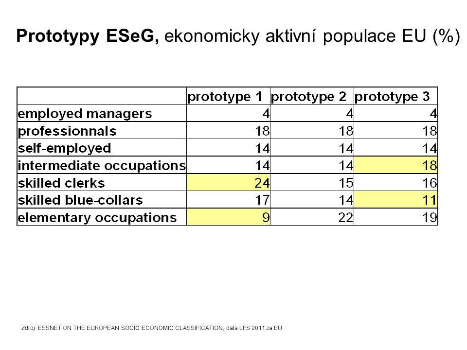 Prototypy ESeG, ekonomicky aktivní populace EU (%)