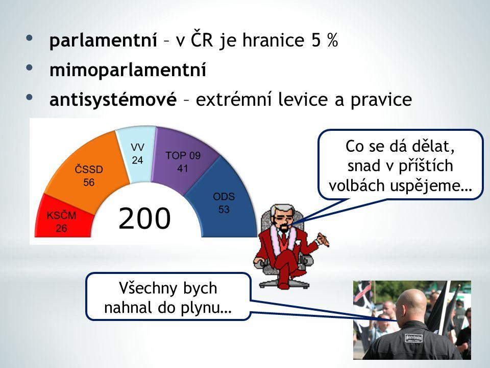 parlamentní – v ČR je hranice 5 % mimoparlamentní