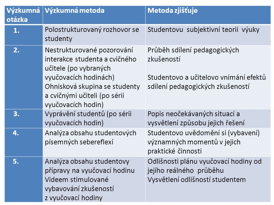 Výzkumná otázka Výzkumná metoda. Metoda zjišťuje. 1. Polostrukturovaný rozhovor se studenty. Studentovu subjektivní teorii výuky.