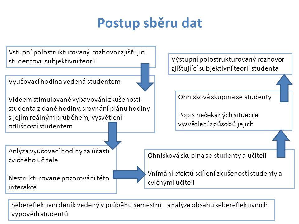 Postup sběru dat Vstupní polostrukturovaný rozhovor zjišťující studentovu subjektivní teorii.