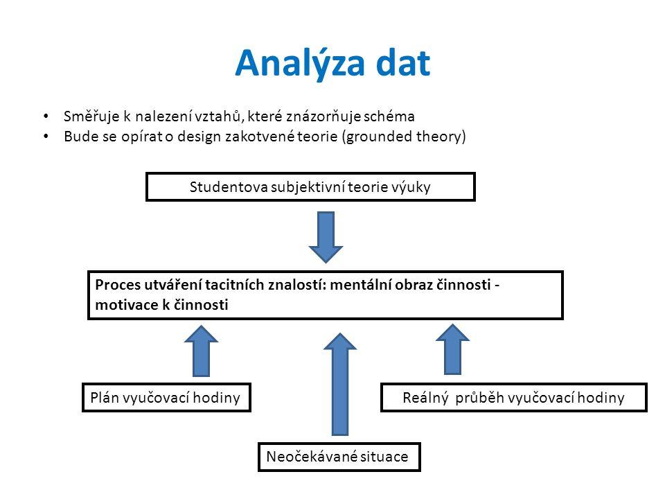 Analýza dat Směřuje k nalezení vztahů, které znázorňuje schéma