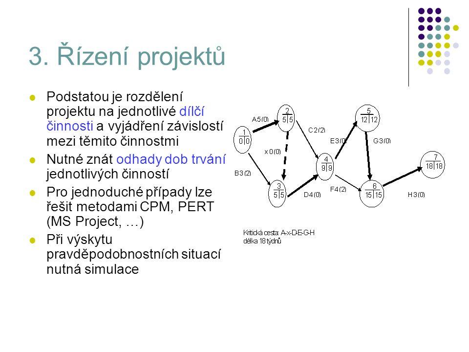 3. Řízení projektů Podstatou je rozdělení projektu na jednotlivé dílčí činnosti a vyjádření závislostí mezi těmito činnostmi.
