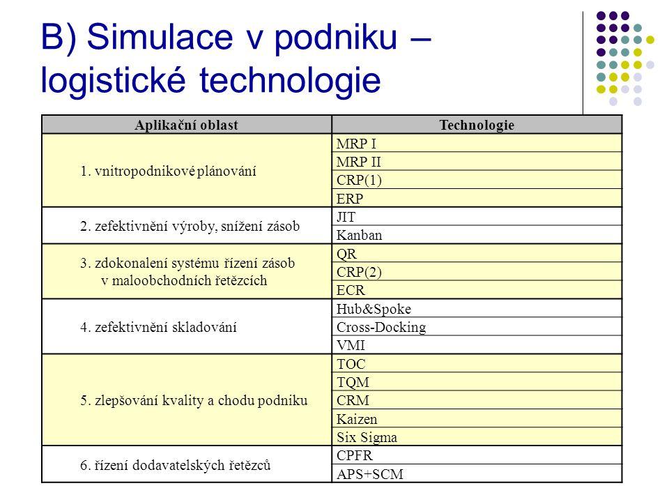 B) Simulace v podniku – logistické technologie