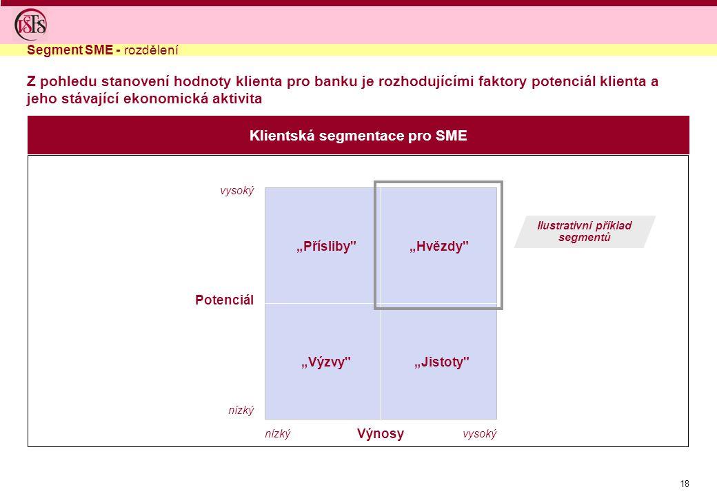 Klientská segmentace pro SME Ilustrativní příklad segmentů