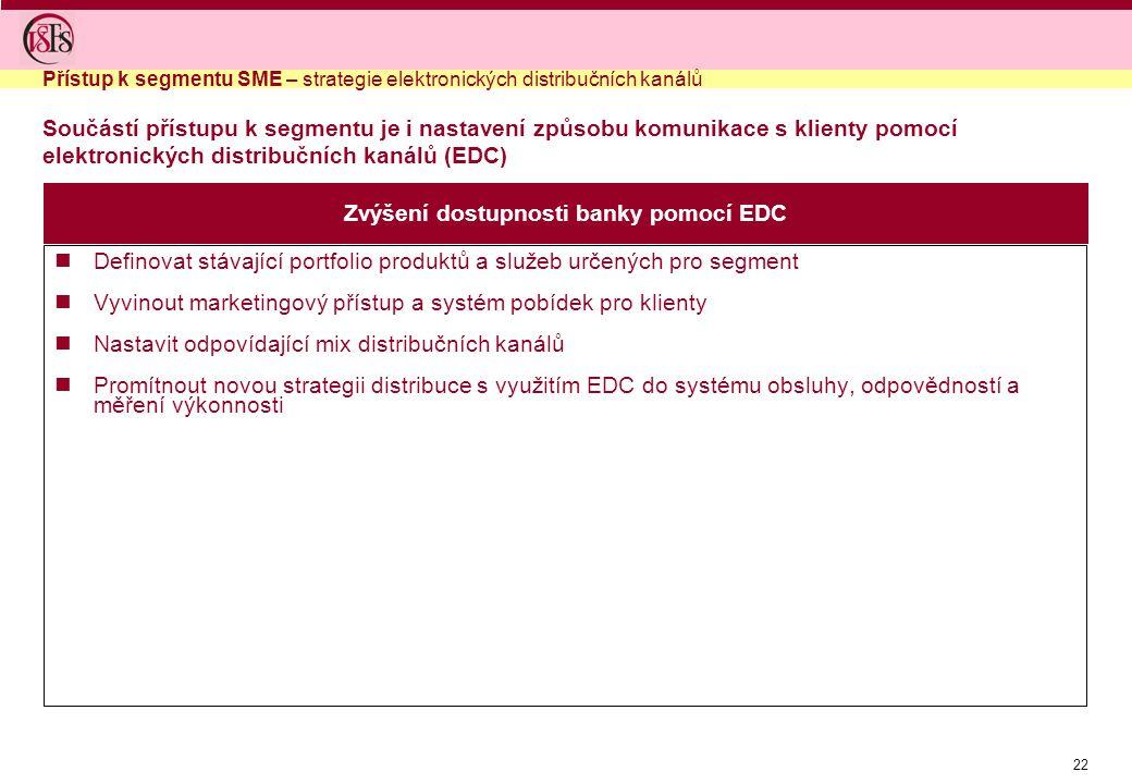 Zvýšení dostupnosti banky pomocí EDC