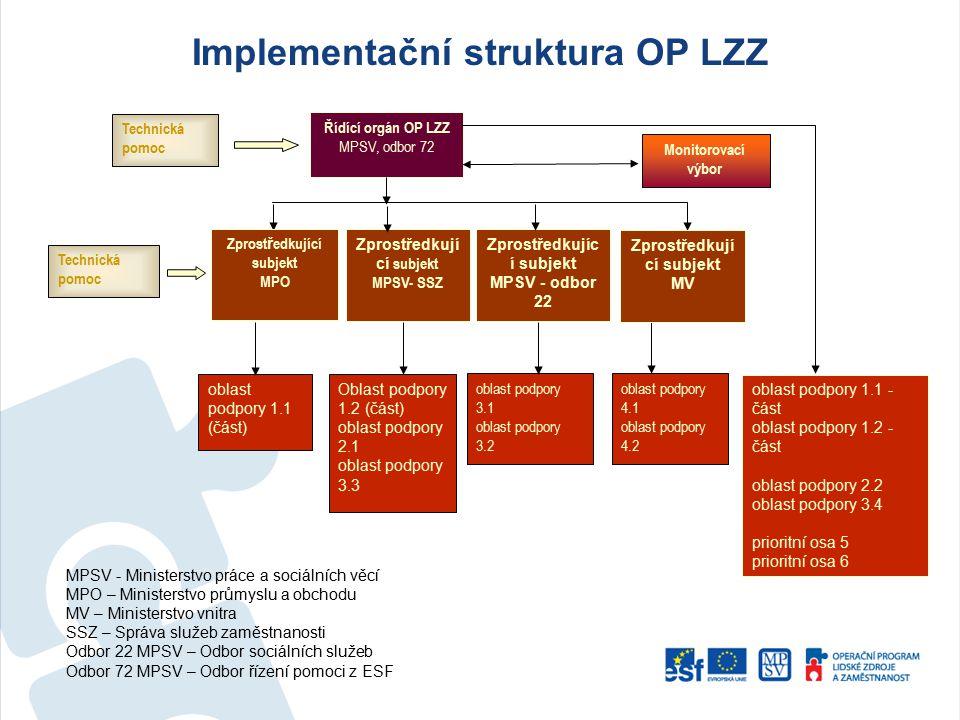 Implementační struktura OP LZZ