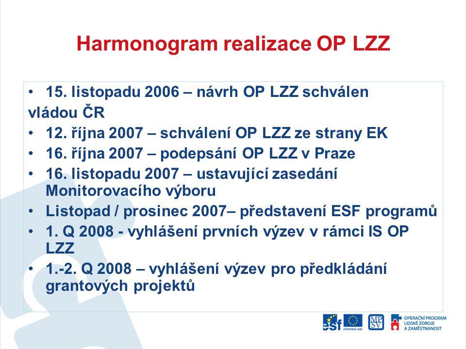 Harmonogram realizace OP LZZ