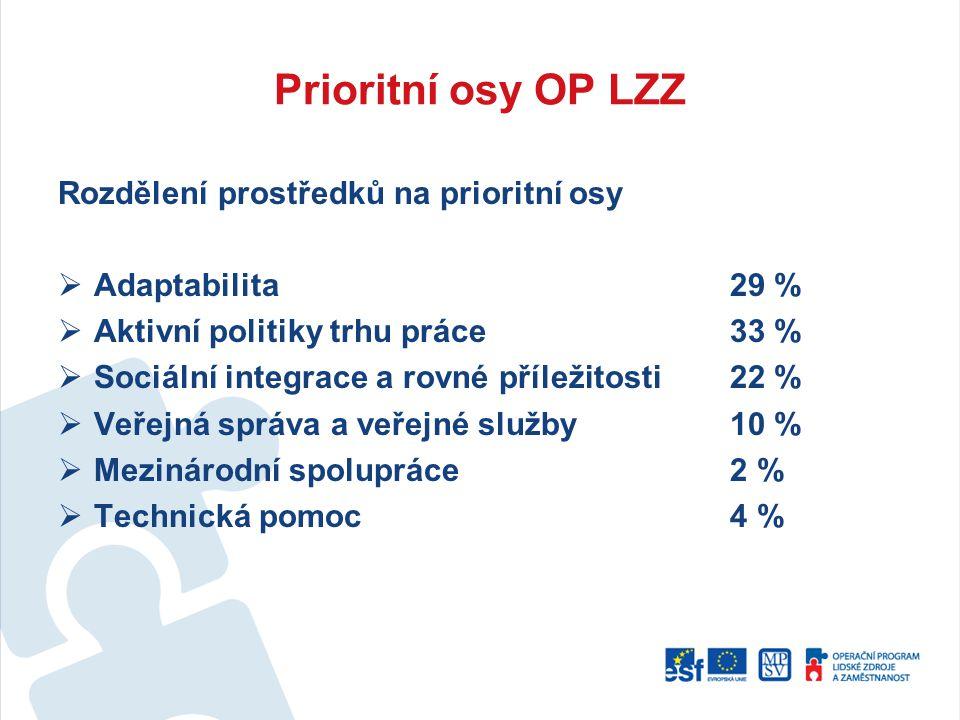 Prioritní osy OP LZZ Rozdělení prostředků na prioritní osy