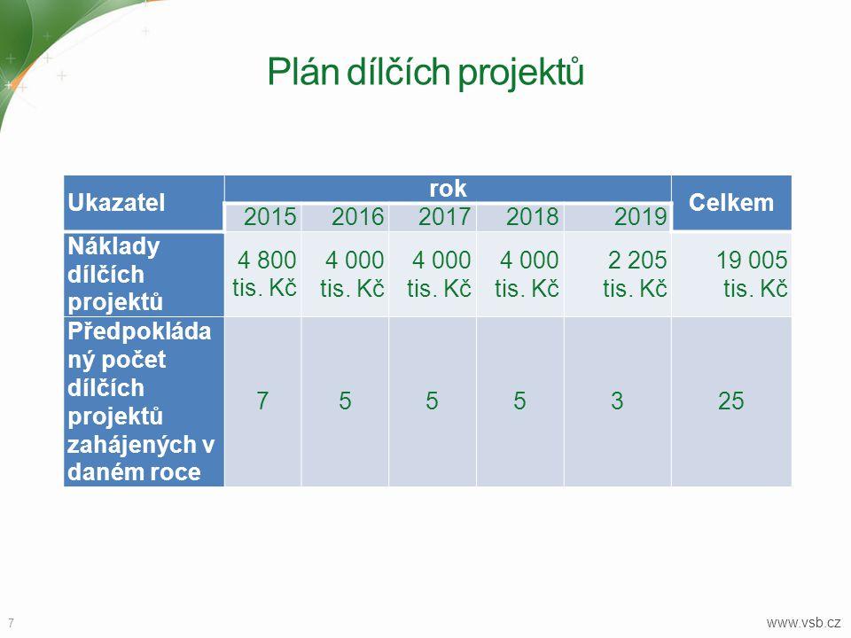 Plán dílčích projektů Ukazatel rok Celkem 2015 2016 2017 2018 2019