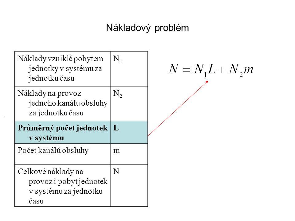 Nákladový problém Náklady vzniklé pobytem jednotky v systému za jednotku času. N1. Náklady na provoz jednoho kanálu obsluhy za jednotku času.