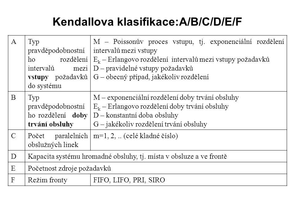 Kendallova klasifikace:A/B/C/D/E/F