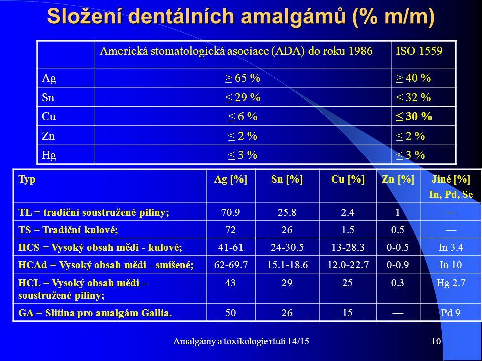 Složení dentálních amalgámů (% m/m)