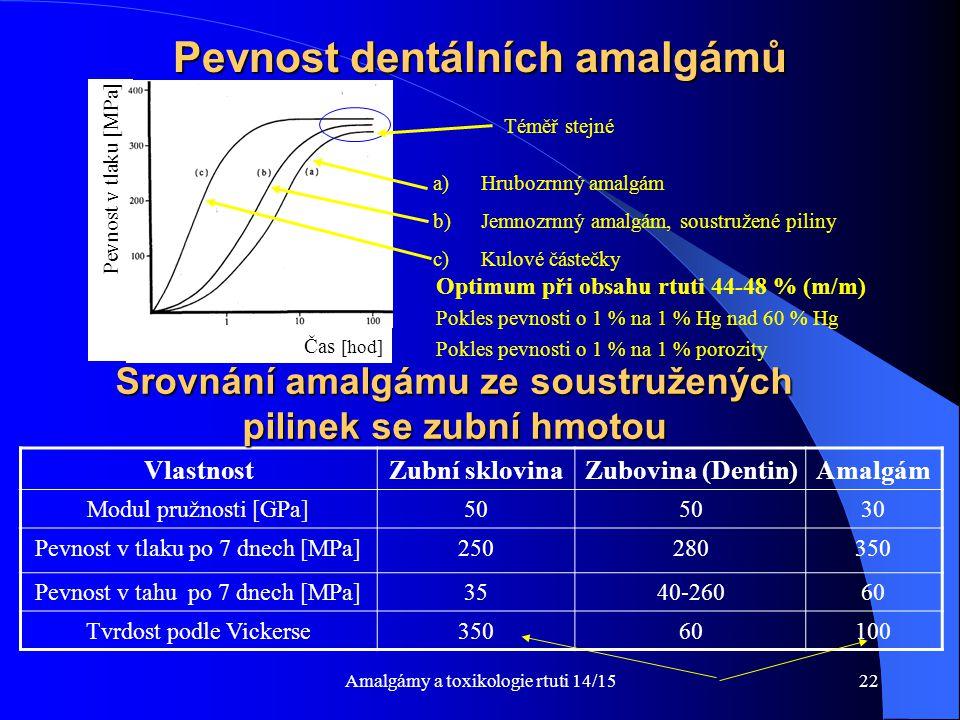 Pevnost dentálních amalgámů