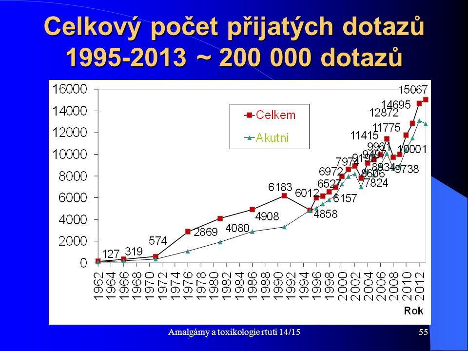 Celkový počet přijatých dotazů 1995-2013 ~ 200 000 dotazů
