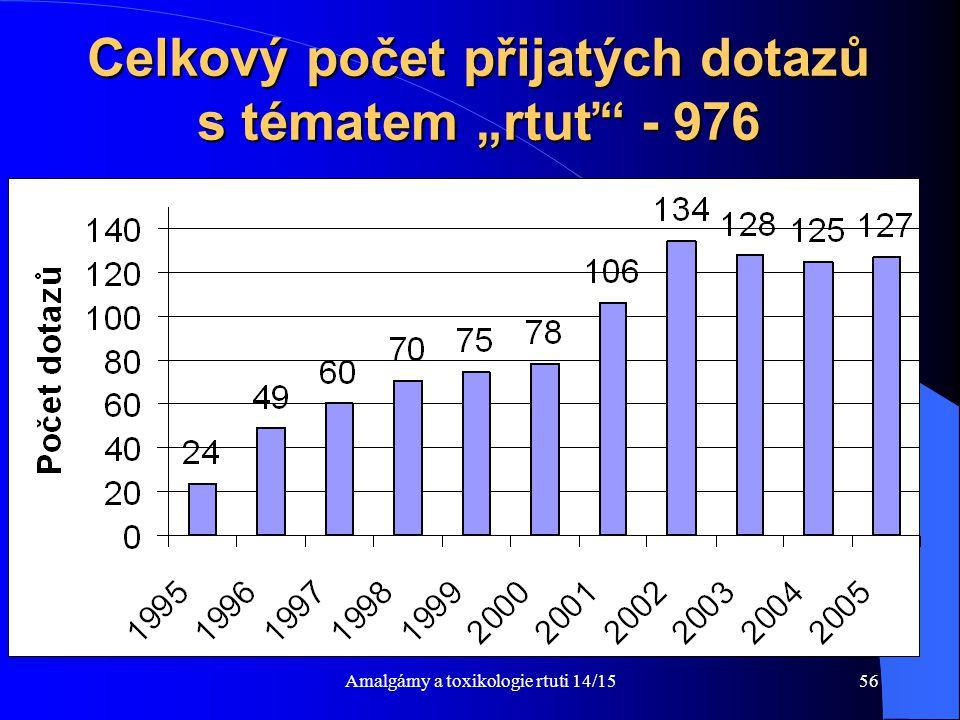 """Celkový počet přijatých dotazů s tématem """"rtuť - 976"""