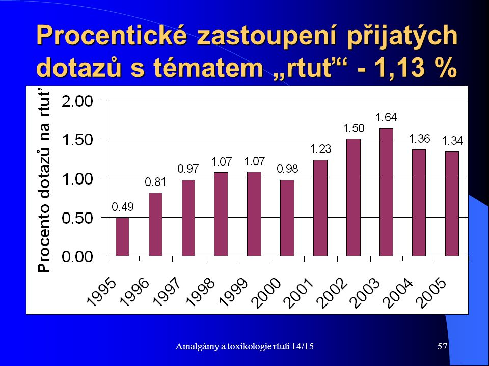 """Procentické zastoupení přijatých dotazů s tématem """"rtuť - 1,13 %"""