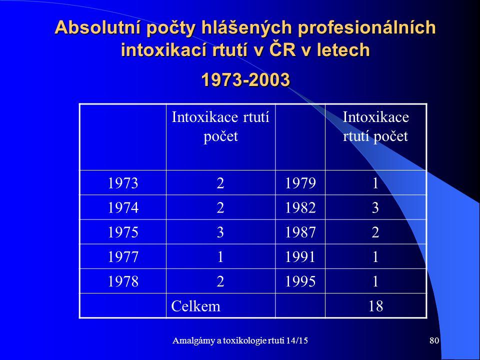 Absolutní počty hlášených profesionálních intoxikací rtutí v ČR v letech 1973-2003