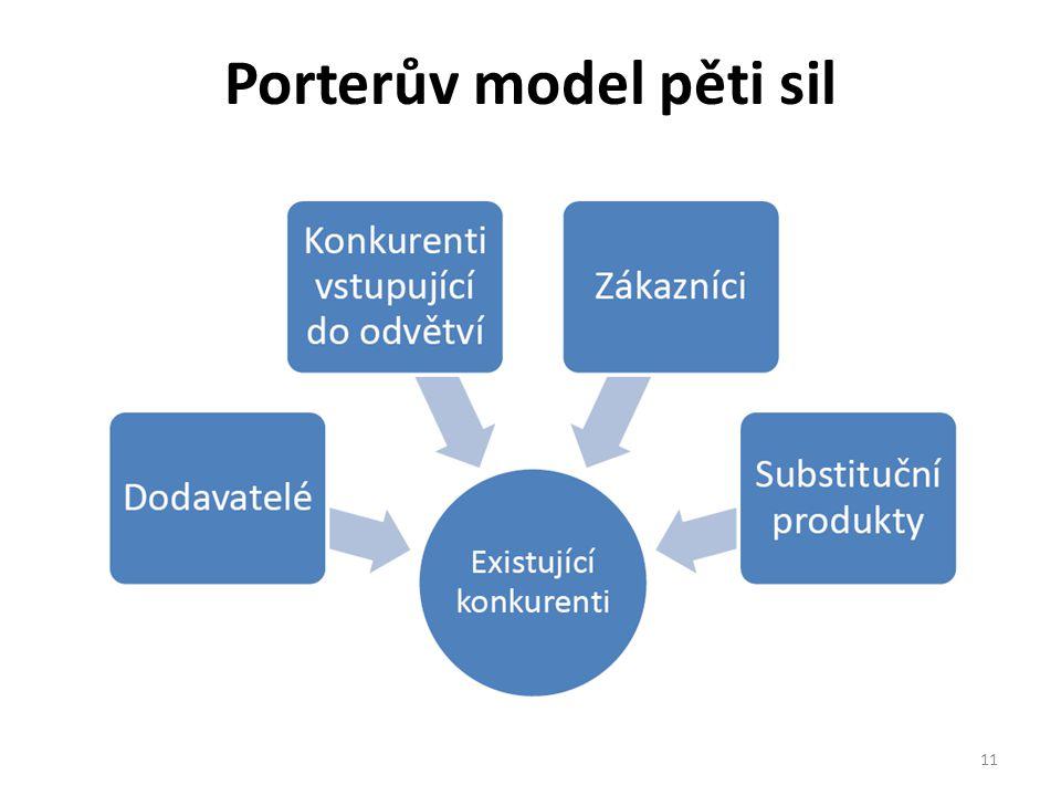 Porterův model pěti sil