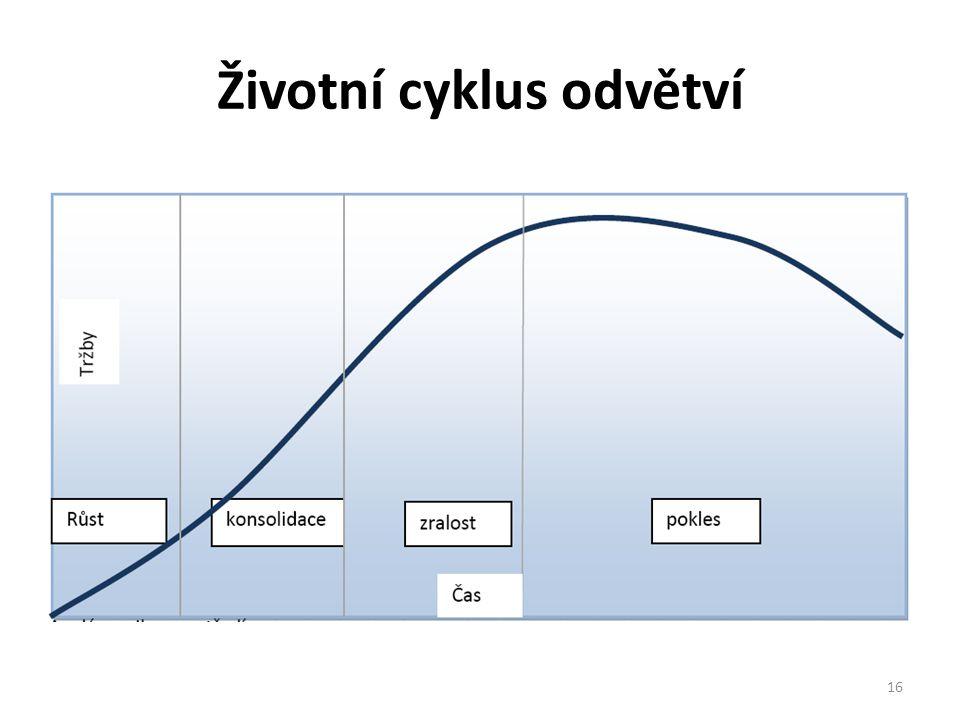 Životní cyklus odvětví