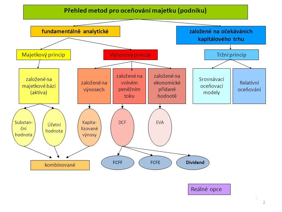 Přehled metod pro oceňování majetku (podniku)