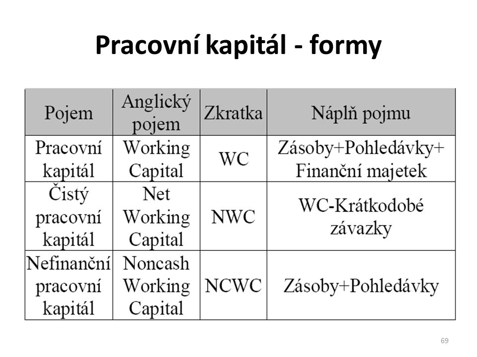 Pracovní kapitál - formy