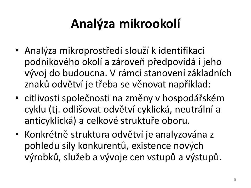 Analýza mikrookolí