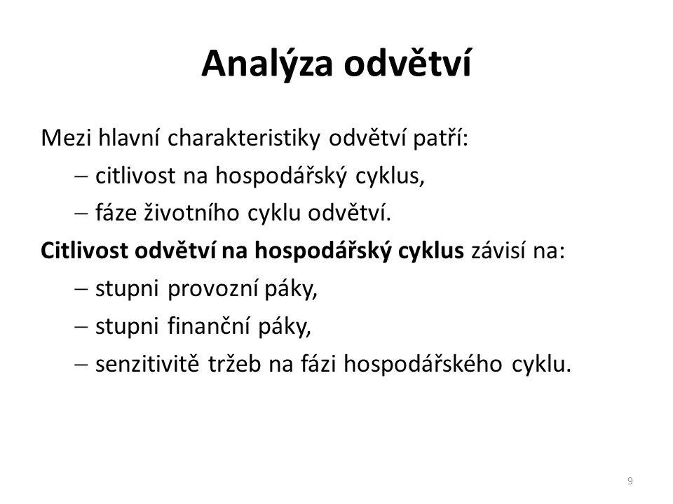 Analýza odvětví Mezi hlavní charakteristiky odvětví patří:
