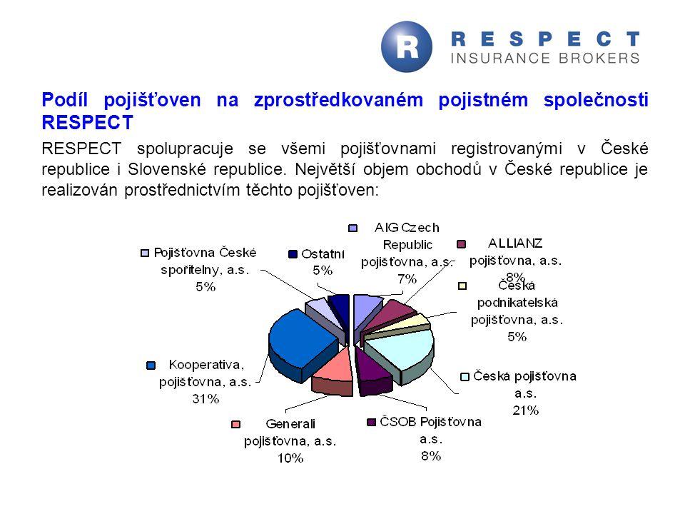 Podíl pojišťoven na zprostředkovaném pojistném společnosti RESPECT