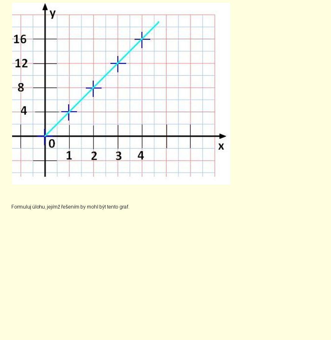 Formuluj úlohu, jejímž řešením by mohl být tento graf.