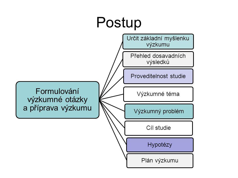 Postup Formulování výzkumné otázky a příprava výzkumu