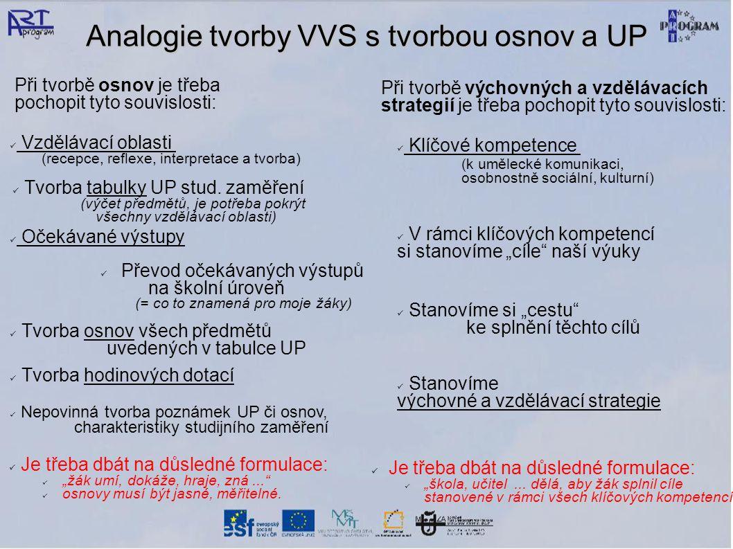 Analogie tvorby VVS s tvorbou osnov a UP